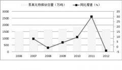 2014年环保行业发展展望