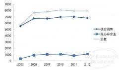 2007-2012年在民政部登记的生态环境类民间组织数