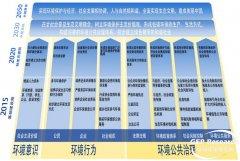 中国环境保护2050年目标/2020年行动框架