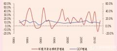 环保行业与宏观经济的周期关系?