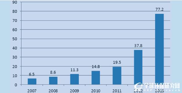 《中国脱硝催化剂行业研究报告》定制版摘要