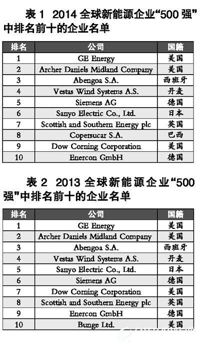 中国能源报:2014全球新能源企业500强分析