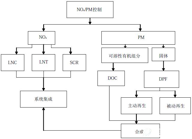 2013年中国机动车污染防治行业发展报告