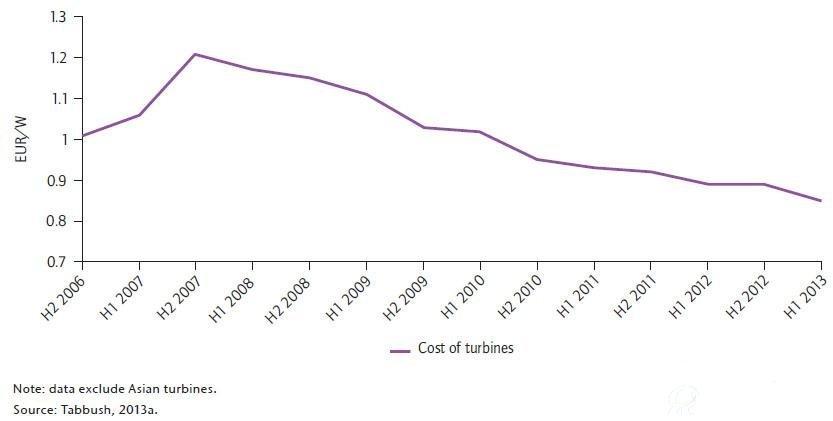 全球风电市场成本变化趋势分析