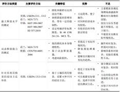 污染场地修复技术:异位固化/稳定化技术