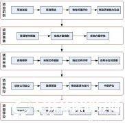 财政部:政府和社会资本合作模式操作指南(试行)