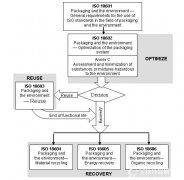 北美地区包装市场概况_北美商品包装技术指南(2014版)