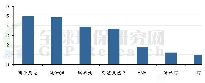 清洁煤行业分析报告:2015年环保领域关注清洁煤能否突围