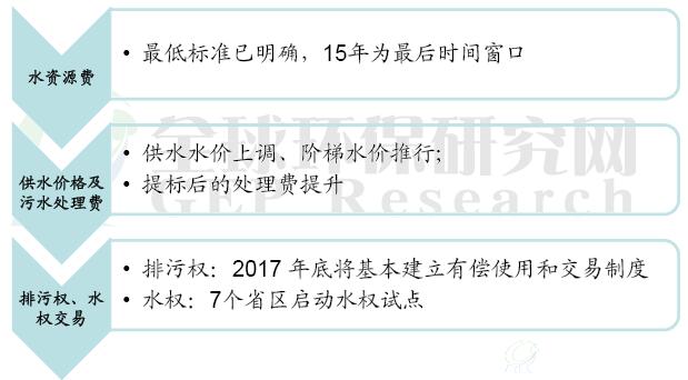 2015-2017年中国水市场权费不断提升