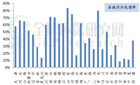 2015年中国污水处理行业分析要点摘要