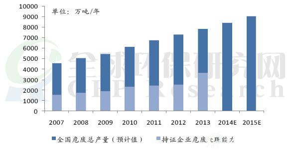 2015年危废处理行业:发展进入快车道,集中度逐步提升