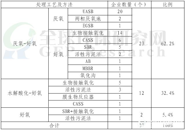 发酵类制药污染防治市场调查报告(医药环保)