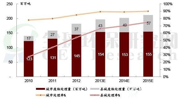 中国垃圾处理行业分析及投资研究报告