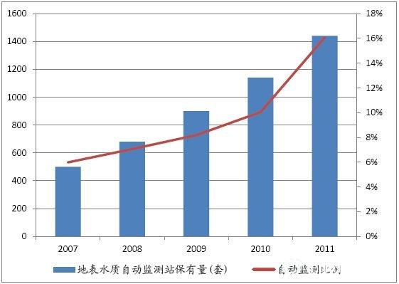 水质在线监测行业市场规模测算