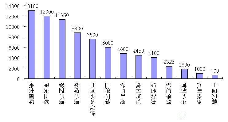 2014年垃圾焚烧发电新增市场规模约10万吨/日