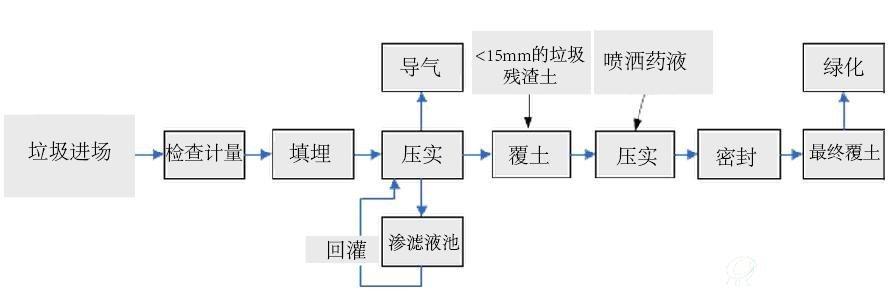 中国垃圾填埋市场行业研究报告(定制)
