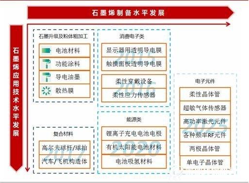 石墨烯行业分析报告(摘要)