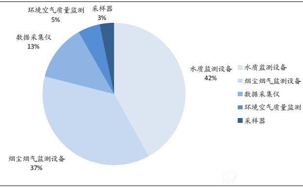 环境监测及智慧环保产业研究分析报告