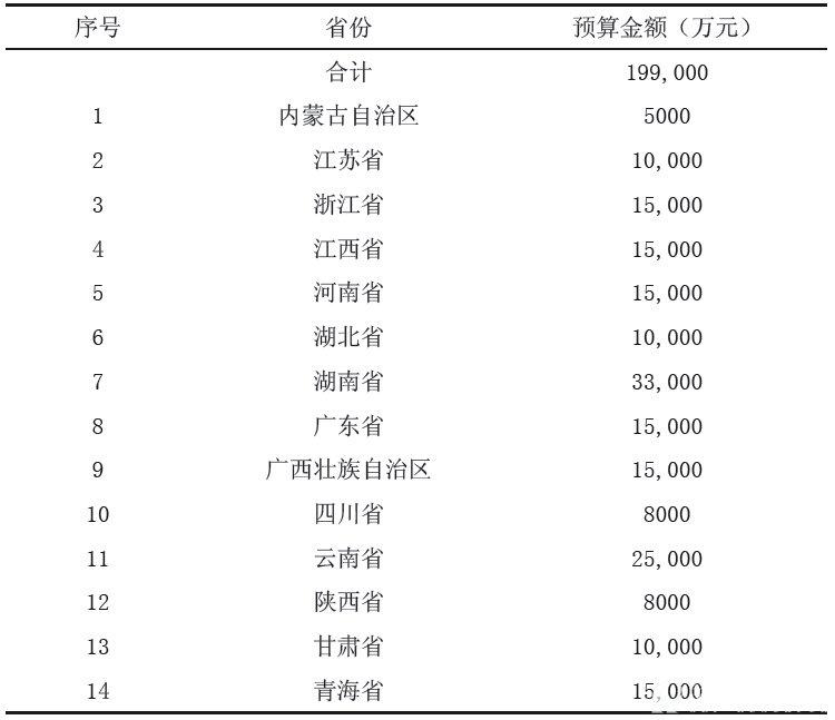 2014年重金属污染防治专项资金预算表