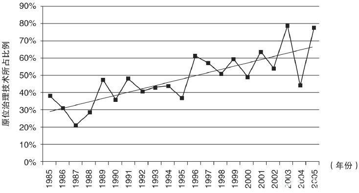 重金属污染防治与土壤修复行业2014年发展综述