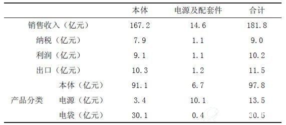 电除尘行业2014年发展综述