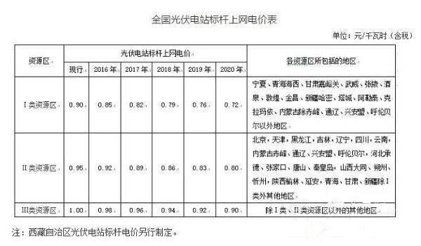 《关于完善陆上风电,光伏发电上网标杆电价政策的通知