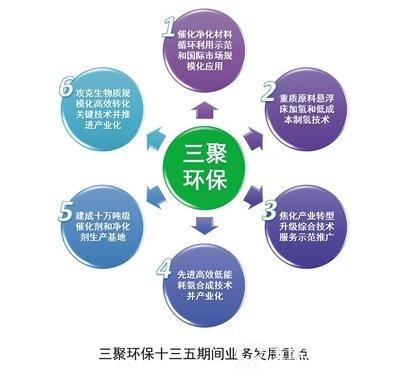 三聚环保新材料:综合性能源服务公司