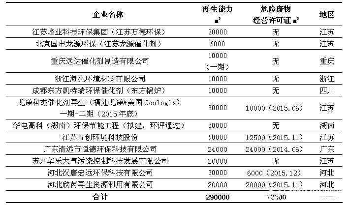 截止2015年12月废弃SCR催化剂回收再生及处理厂家情况汇总表