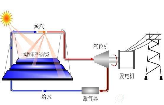 光热发电行业起航,前景广大