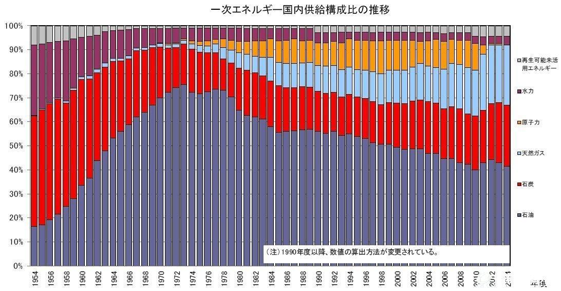 2014年度日本能源供需实绩(报告)