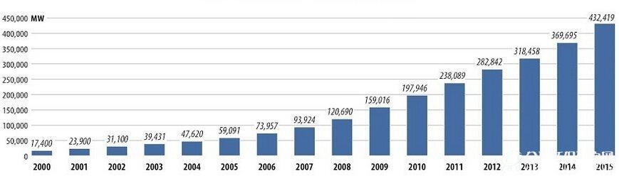 图 2000-2015年全球风电累计装机量