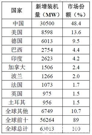 表 2015年全球风电新增装机量