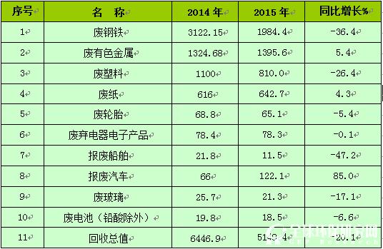 《中国再生资源回收行业发展报告2016》(全文)