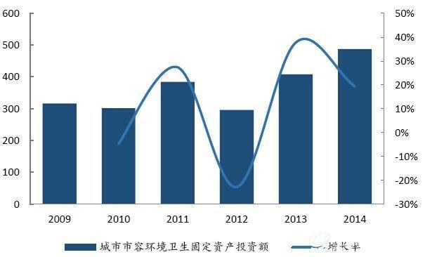 城市市容环境卫生固定资产投资额稳步提升(亿元)