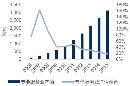 智光电气:用电节能服务进入收获期,业绩高增长可期