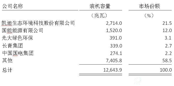 弗若斯特沙利文:中国生物质发电市场研究