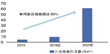 """预计""""十三五""""期间三元电池需求量年均增速超过60%"""