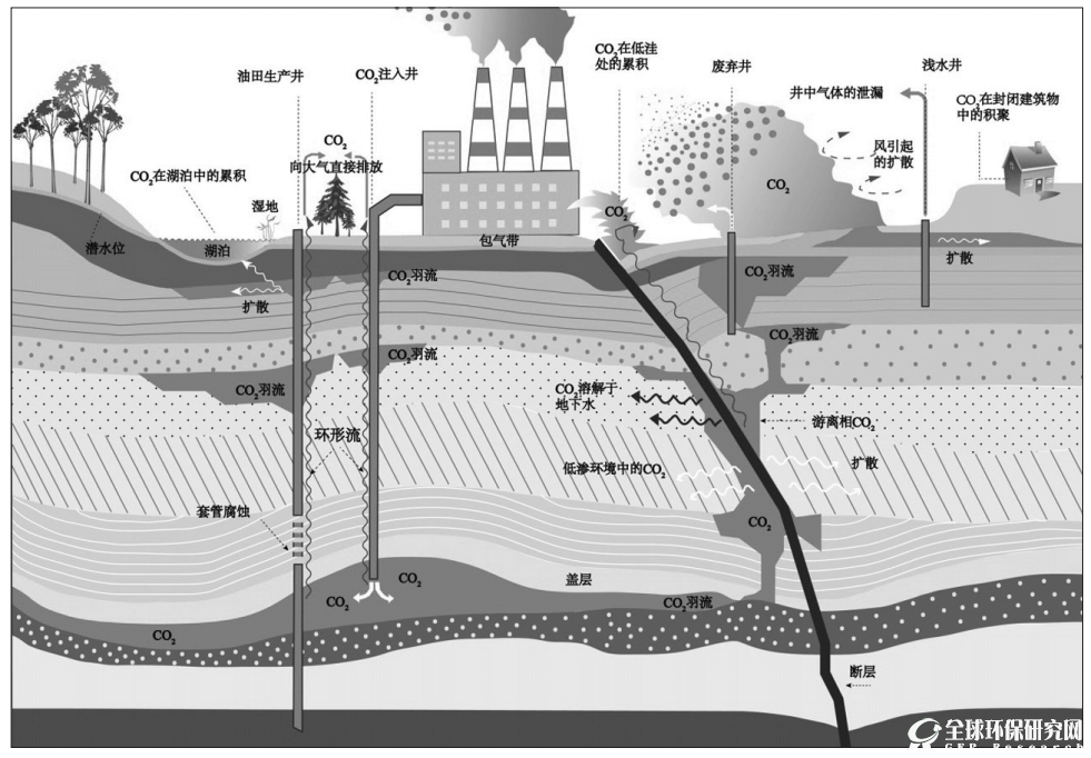 《二氧化碳捕集、利用与封存环境风险评估技术指南(试行)》出台