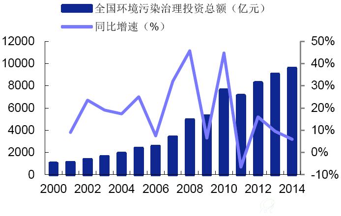 葛洲坝:国际业务、PPP及大环保开启跨越式发展