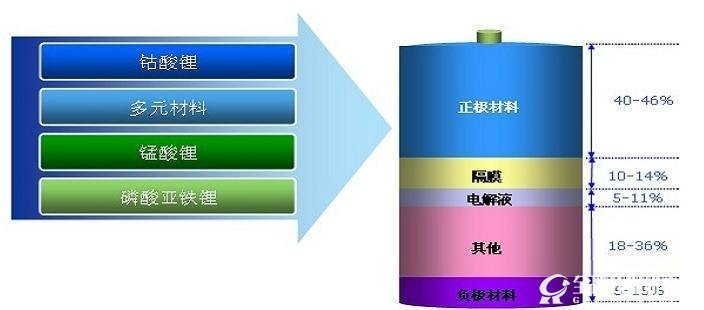 正极材料行业面临洗牌,三元材料是发展方向