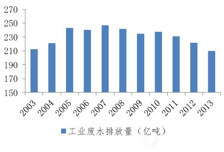 中工国际:打造独立水务环保平台前景广阔