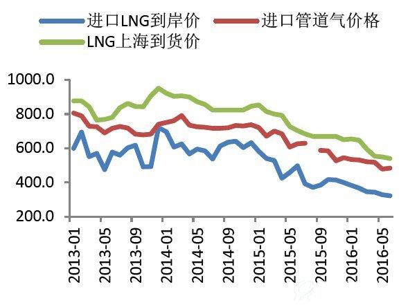 天然气行业专题研究报告:国际LNG过剩,现货贸易优势凸显