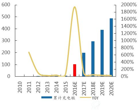 富临运业:四川客运商,新能源汽车、充电桩运营助力公司发展