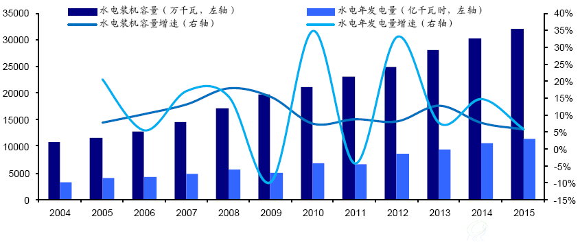 中国电建:国际水电建设企业 PPP和一带一路持续发力 水环保有望成为业绩亮点
