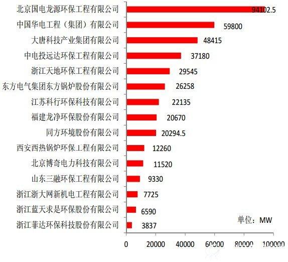 《中国环境服务业发展报告2015》【报告下载】