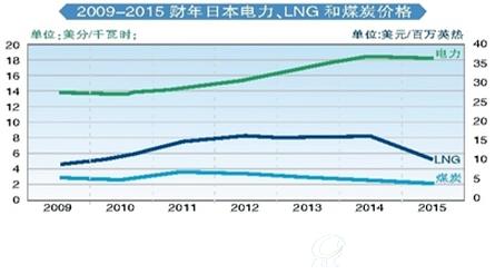 日本电力价格持续上涨