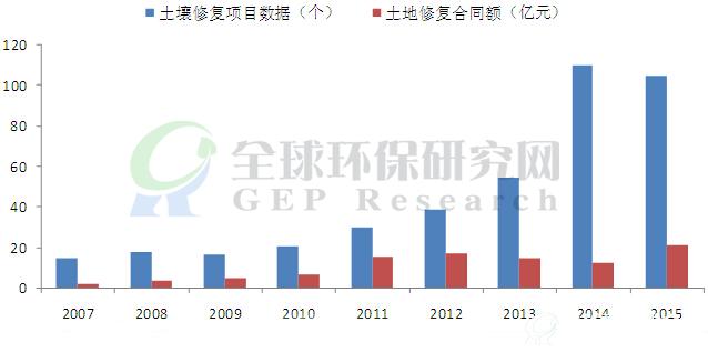 土壤修复行业投资分析报告(2016-2020年)