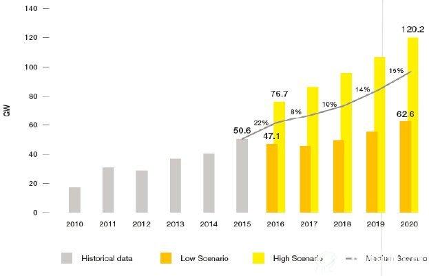 阳光电源:光伏逆变器地位稳固 布局储能、新能源车电控等新领域