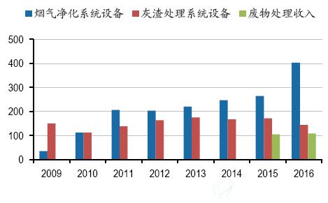 雪浪环境:危废业务平稳增长 烟气净化收入大增52%