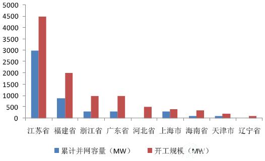 福能股份:深度布局风电、配售电,资产注入进行中